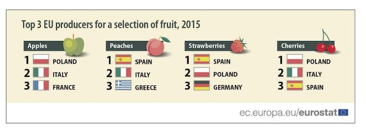 eurostat-frutas.ok