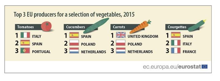 eurostat-verduras