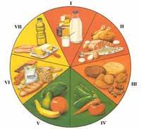 Rueda de los alimentos, años 70